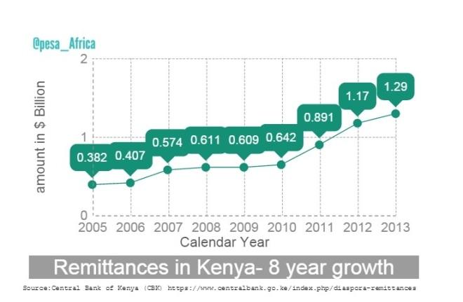 Remittances into Kenya 8 year growth Pesa bit #002