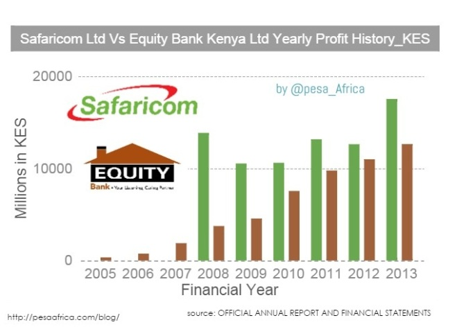 Safaricom Equity Bank Historical profit COmparison Chart