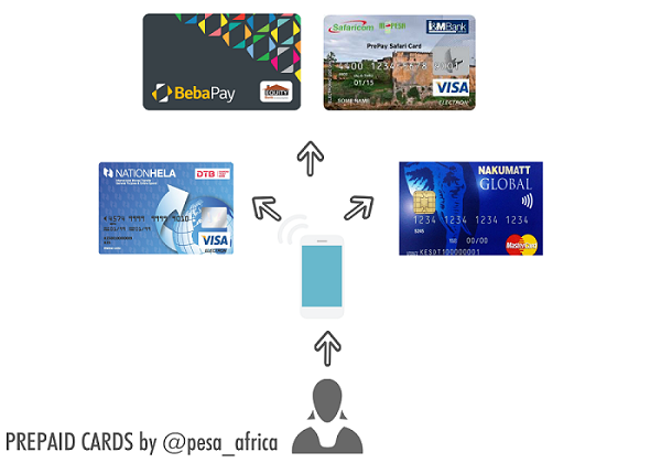 Mobile phone as a central  management tool by pesa_africa