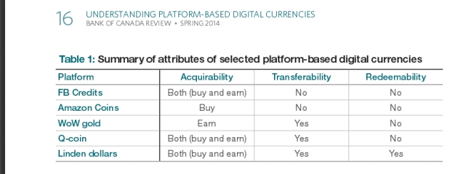 Platform digital currencies