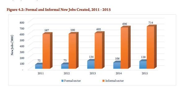 informal sector jobs